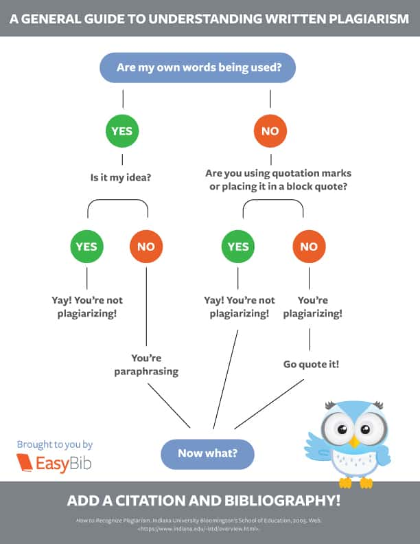 What is Plagiarism? Plagiarism Infographic by EasyBib