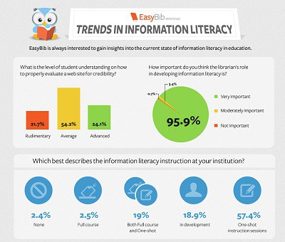 Trends in Information Literacy