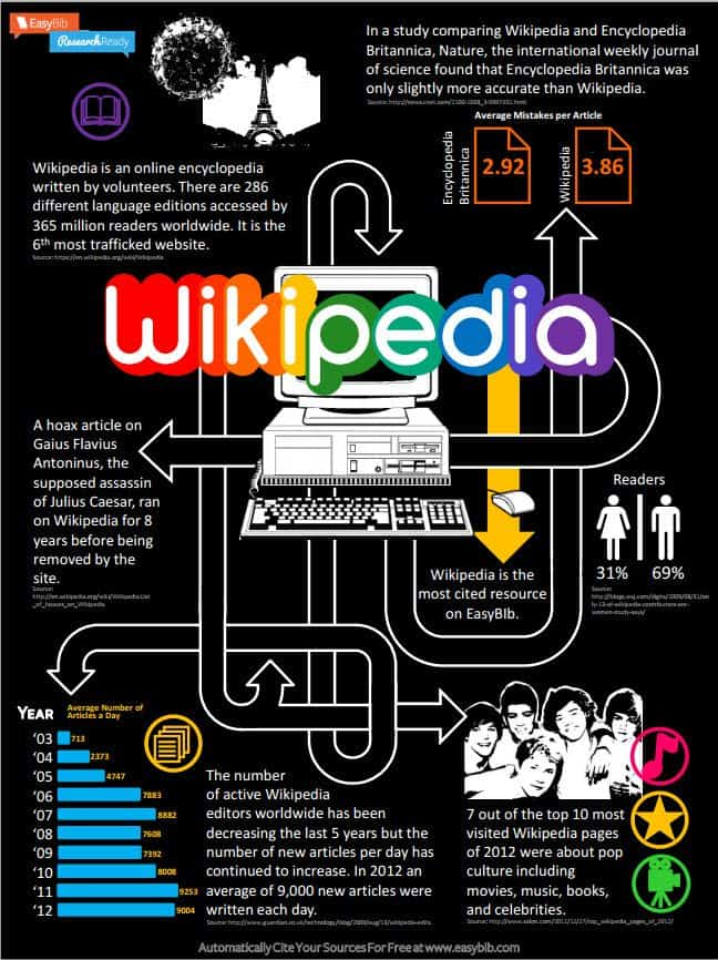 Guide to Wikipedia