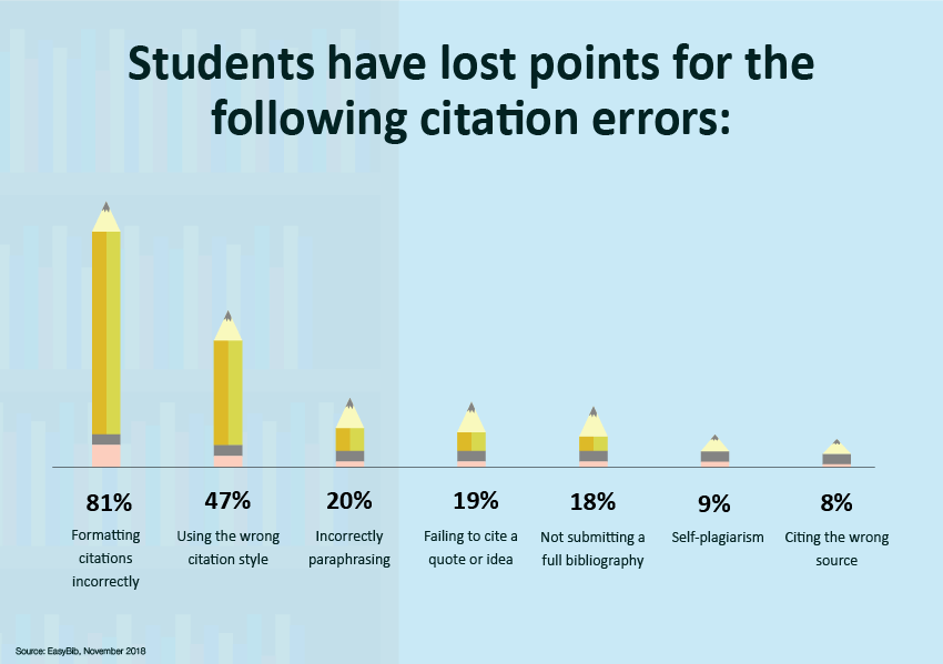 students have lost points for these citation errors