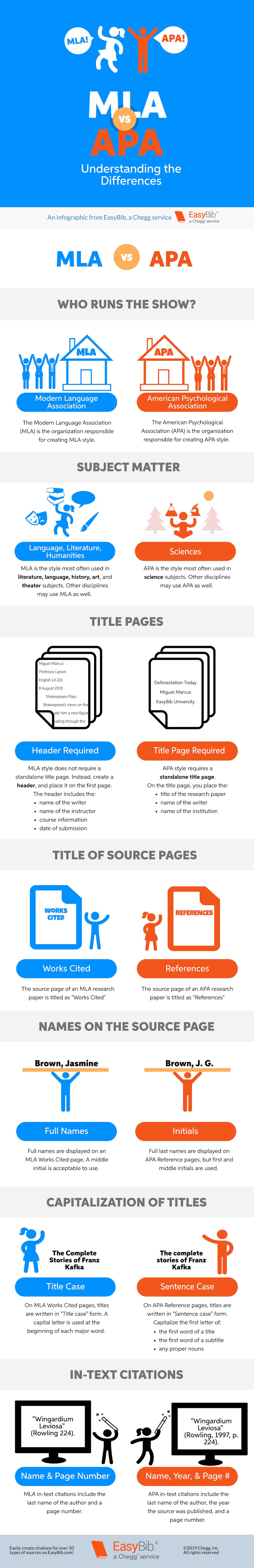 Mla Vs Apa Infographic Easybib Blog