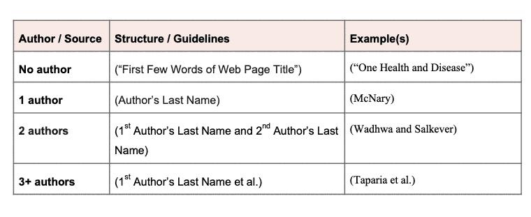 MLA website in-text citations